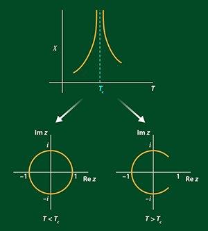 دانلود تحقیق محاسبه متوسط ممان مغناطیسی هسته در یک میدان H و دمای T